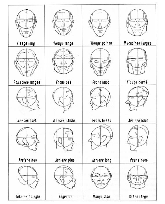 Comment Dessiner Differents Types De Visages Les Secrets De La